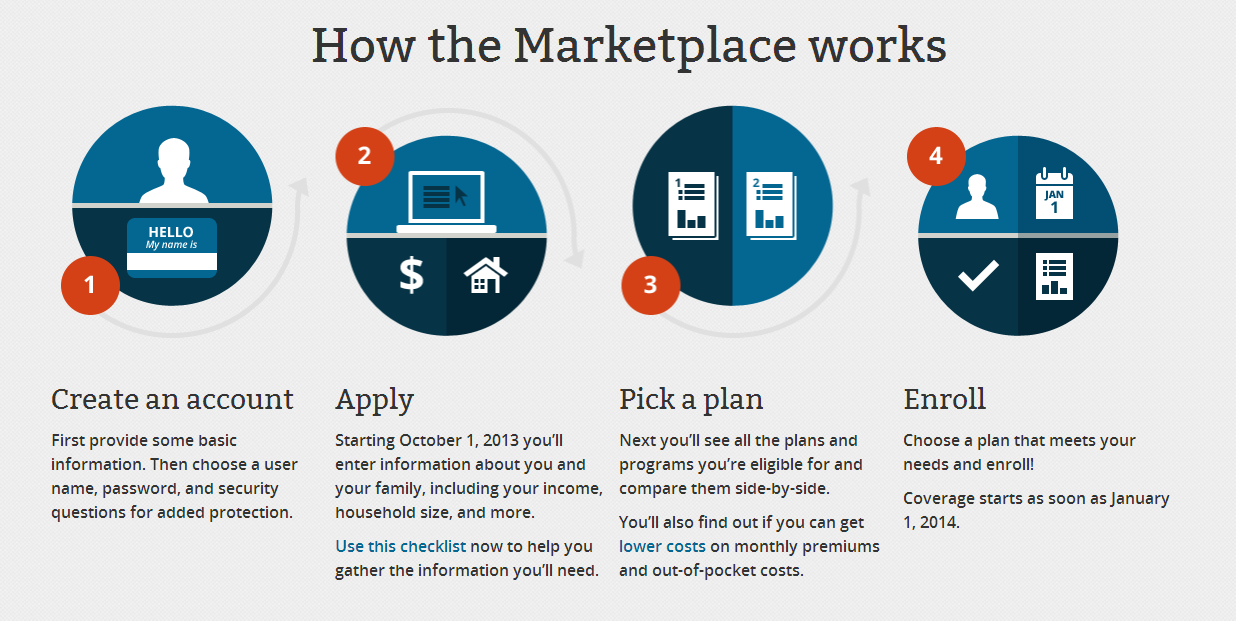 Affordable Care Act Marketplace Opens